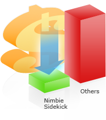 the cost on ink with Nimbie Sidekick is as low as $0.03 per disc